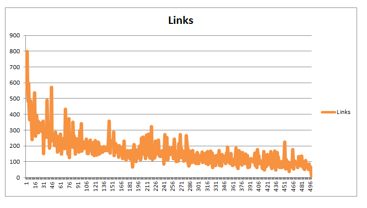 links-based-on-wordcount