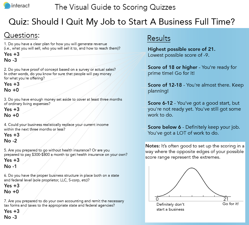 visual guide to scoring quizzes