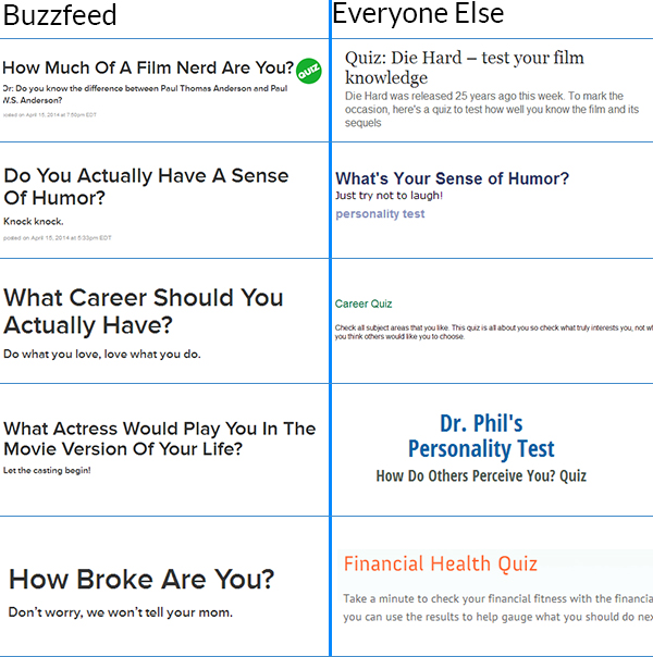 buzzfeed quiz titles
