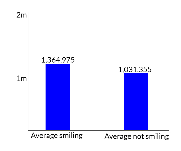 why smiling people get clicked on