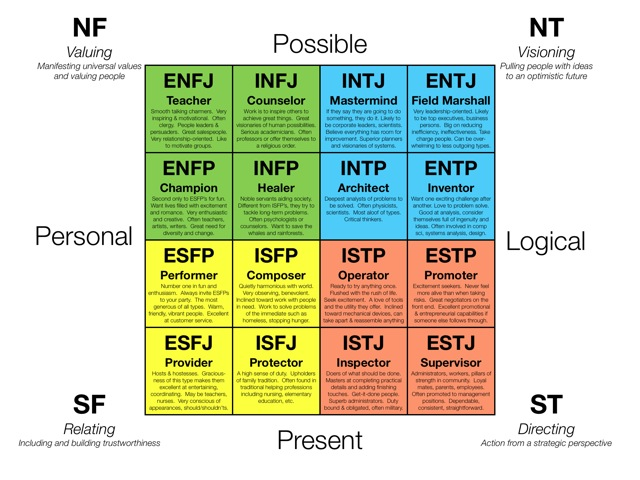 How To Make A Myers Briggs Type Personality Quiz Plus Ready To Go Template Interact