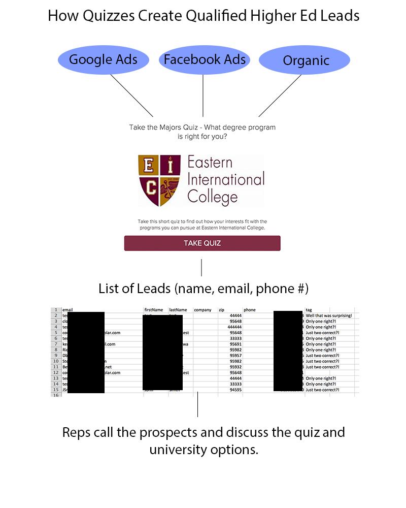 university quiz lead generation