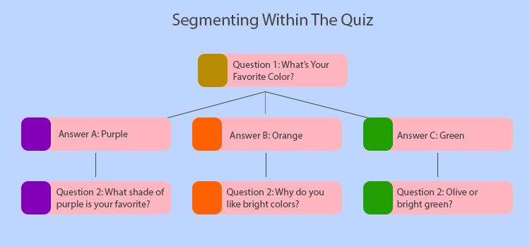 within quiz