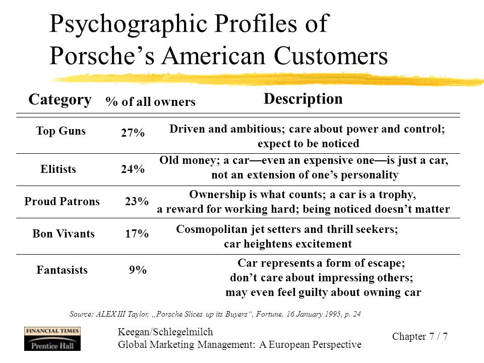 Chart showing the different types of Porshe car owners, the percentage of audience each makes up, and characteristics of each