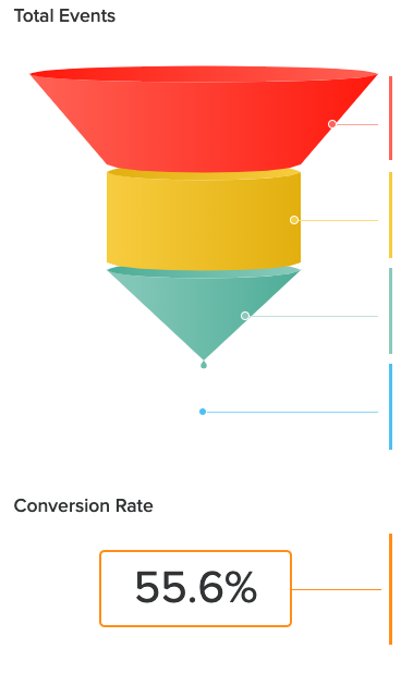 funnel for quiz results for personal finance quiz with 55.6% conversion rate