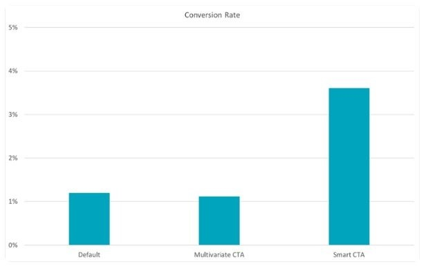graph showing the different conversion rates between different types of Call to Actions