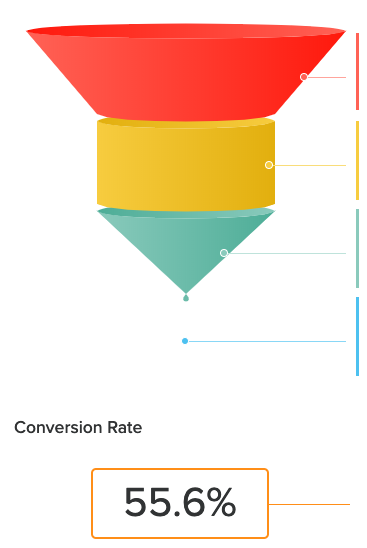 funnel conversion rate with a diagram of the funnel