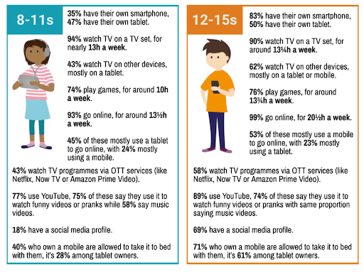 infographic of the digital use of kids of different ages