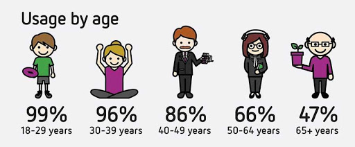 infographic with social media usage percentage by age