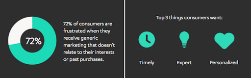 infographic showing consumers want marketing related to them