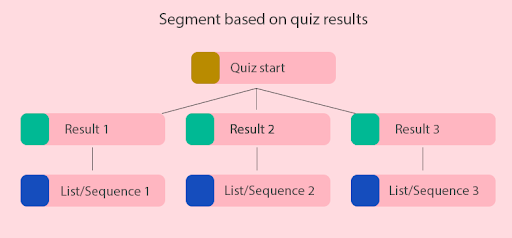 flow chart to segment audience based on quiz results